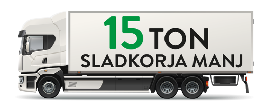 Tovornjak 15 ton sladkorja manj
